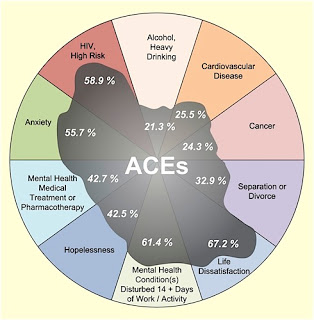 Adverse Childhood Experiences Linked To >> How Adverse Childhood Experiences Aces Affect Health Randy
